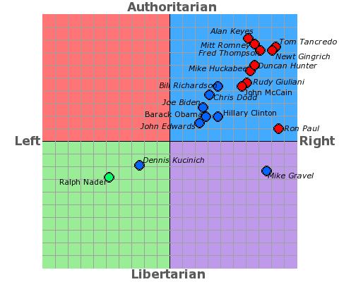 news politics political compass test