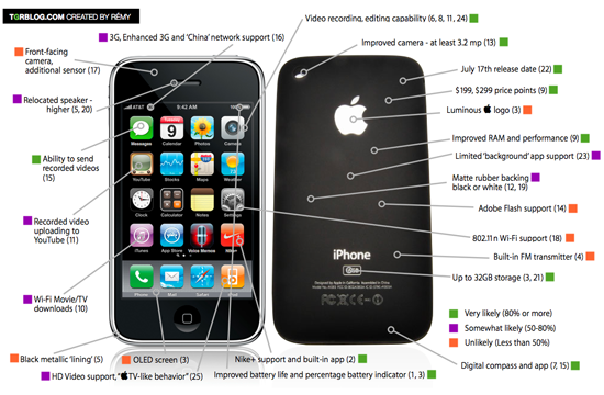 Rumored Features For The New Iphone Appear On A Detailed