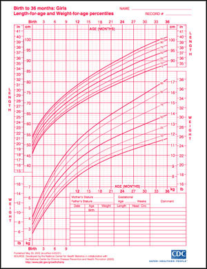 growth chart girl: Growth charts for boys and girls popsugar moms