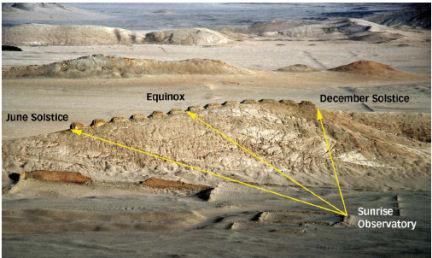 Ilustración de cómo las torres vistas desde el oeste marcan las posiciones de la salida del Sol a través del año, las flechas marcan tres fechas importantes: solsticios y equinoccios.