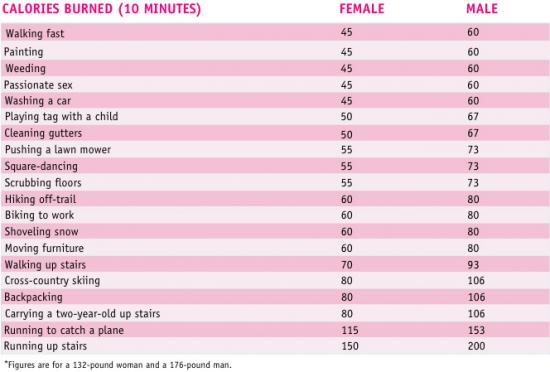 A Quick Chart To Live By Popsugar Fitness